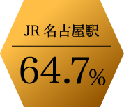 JR名古屋駅64.7%