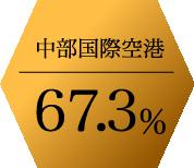 中部国際空港67.3%