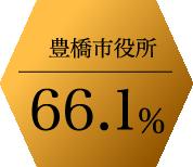 豊橋市役所66.1%